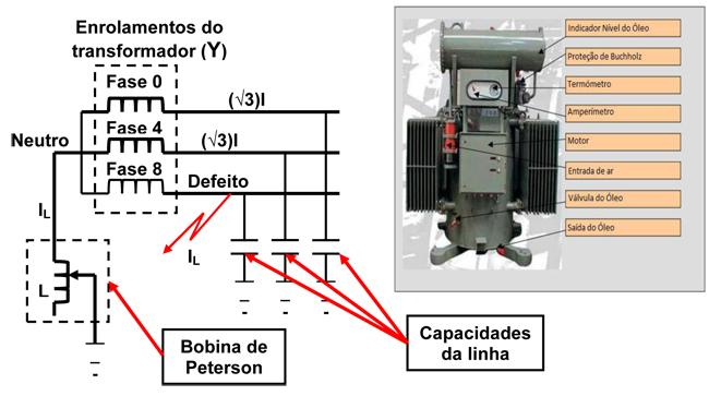 6acae297119 Figura 3 – Ligação do neutro à terra através de uma Bobina de Peterson e  esquema da bobina