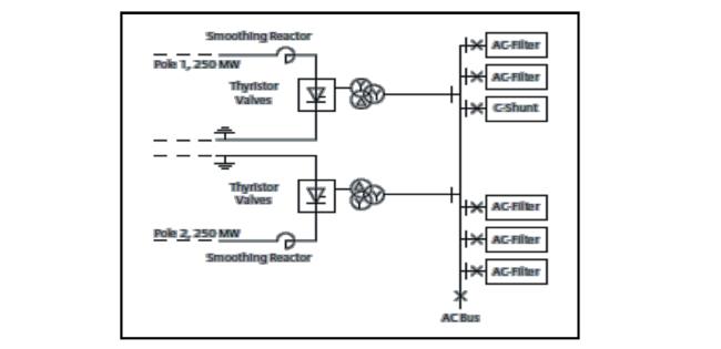 e7da71bd0b6 Figura 3 – Esquema unifilar simplificado de uma SE ca cc